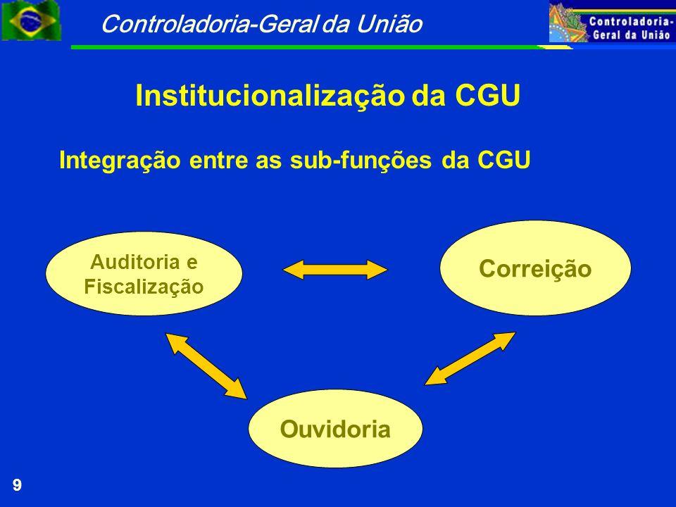 Controladoria-Geral da União 9 Integração entre as sub-funções da CGU Correição Auditoria e Fiscalização Ouvidoria Institucionalização da CGU