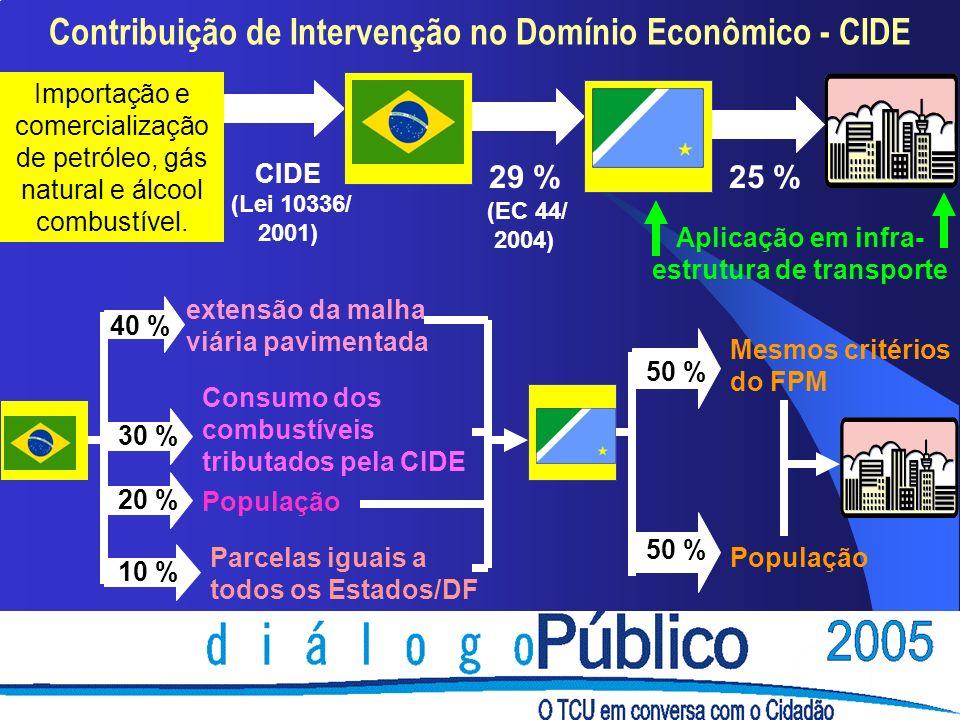Contribuição de Intervenção no Domínio Econômico - CIDE Importação e comercialização de petróleo, gás natural e álcool combustível.