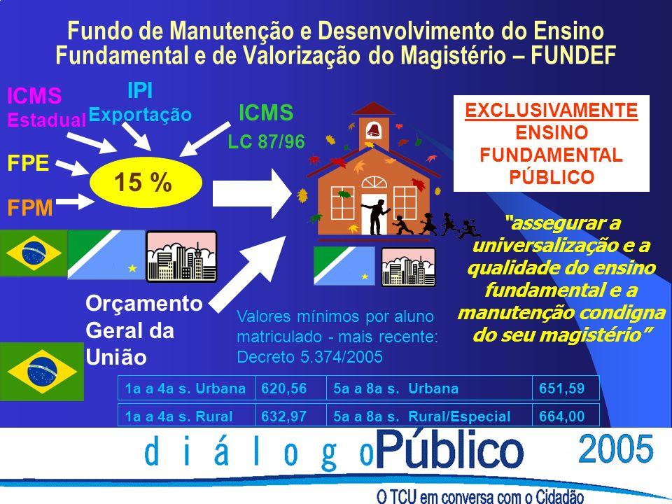 Fundo de Manutenção e Desenvolvimento do Ensino Fundamental e de Valorização do Magistério – FUNDEF FPE FPM ICMS Estadual ICMS LC 87/96 IPI Exportação 15 % Orçamento Geral da União EXCLUSIVAMENTE ENSINO FUNDAMENTAL PÚBLICO assegurar a universalização e a qualidade do ensino fundamental e a manutenção condigna do seu magistério 651,595a a 8a s.