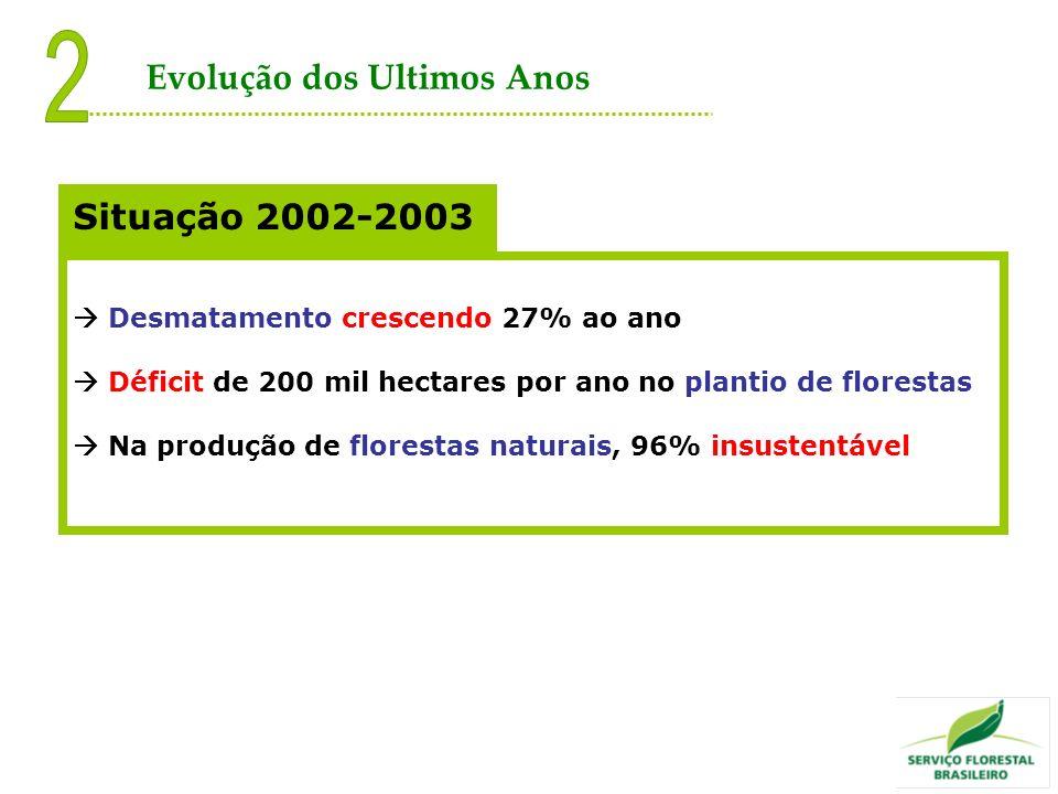 Desmatamento crescendo 27% ao ano Déficit de 200 mil hectares por ano no plantio de florestas Na produção de florestas naturais, 96% insustentável Sit
