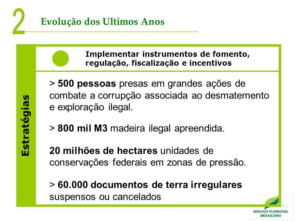 > 500 pessoas presas em grandes ações de combate a corrupção associada ao desmatemento e exploração ilegal. > 800 mil M3 madeira ilegal apreendida. 20