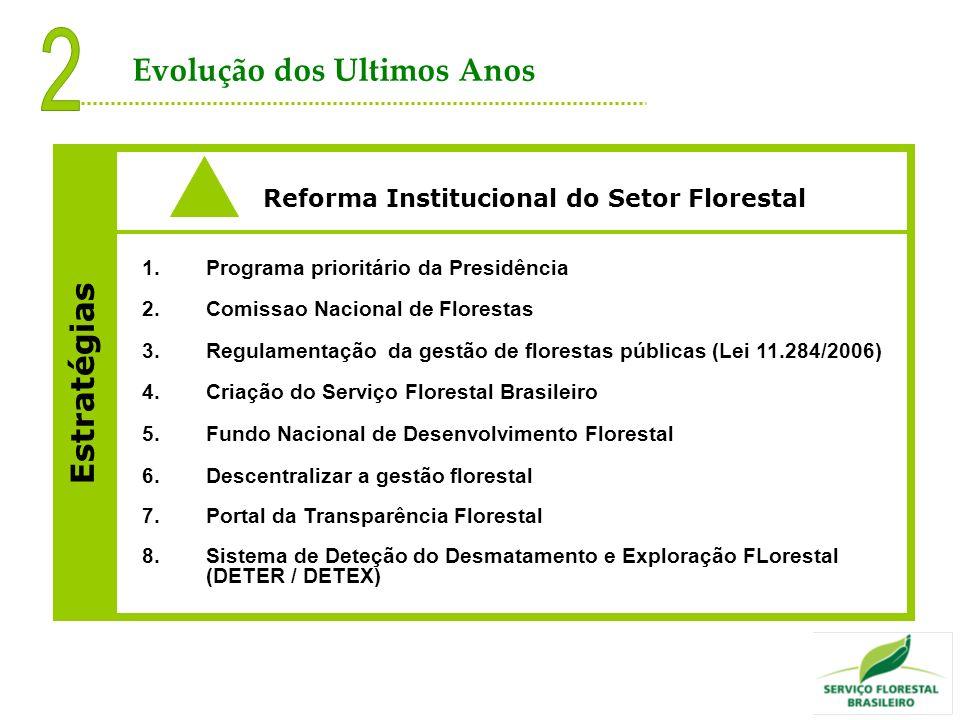 Estratégias Reforma Institucional do Setor Florestal 1.Programa prioritário da Presidência 2.Comissao Nacional de Florestas 3.Regulamentação da gestão