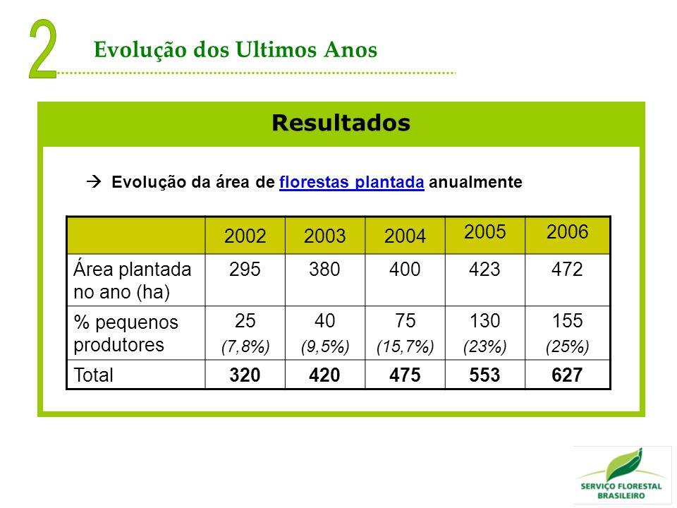 Resultados Evolução da área de florestas plantada anualmente 200220032004 20052006 Área plantada no ano (ha) 295380400423472 % pequenos produtores 25