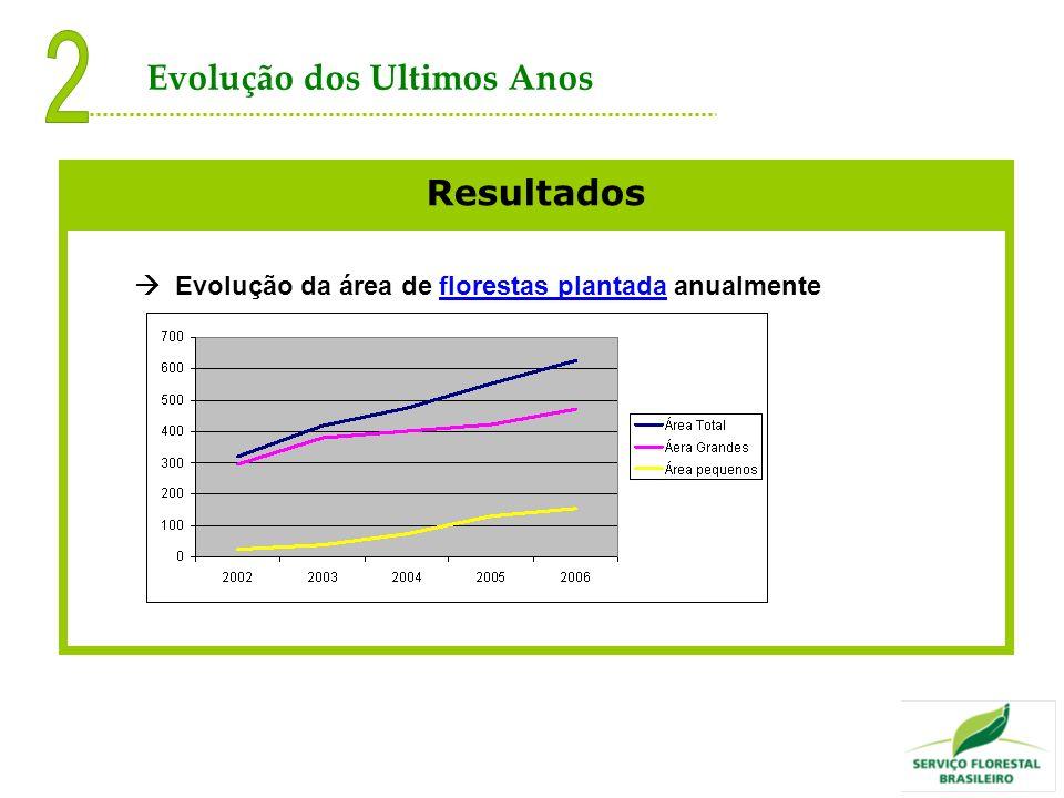 Resultados Evolução da área de florestas plantada anualmente Evolução dos Ultimos Anos