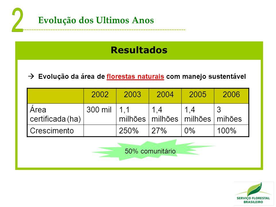 Resultados Evolução da área de florestas naturais com manejo sustentável 20022003200420052006 Área certificada (ha) 300 mil1,1 milhões 1,4 milhões 3 m