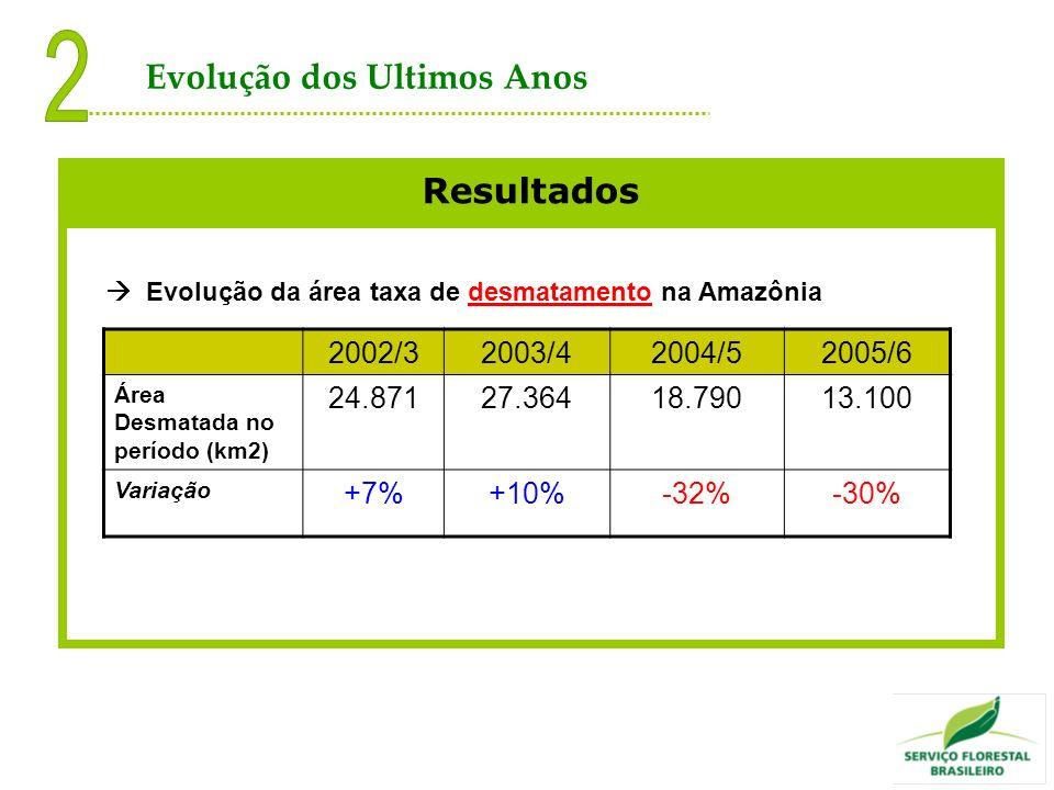 Resultados Evolução da área taxa de desmatamento na Amazônia 2002/32003/42004/52005/6 Área Desmatada no período (km2) 24.87127.36418.79013.100 Variaçã