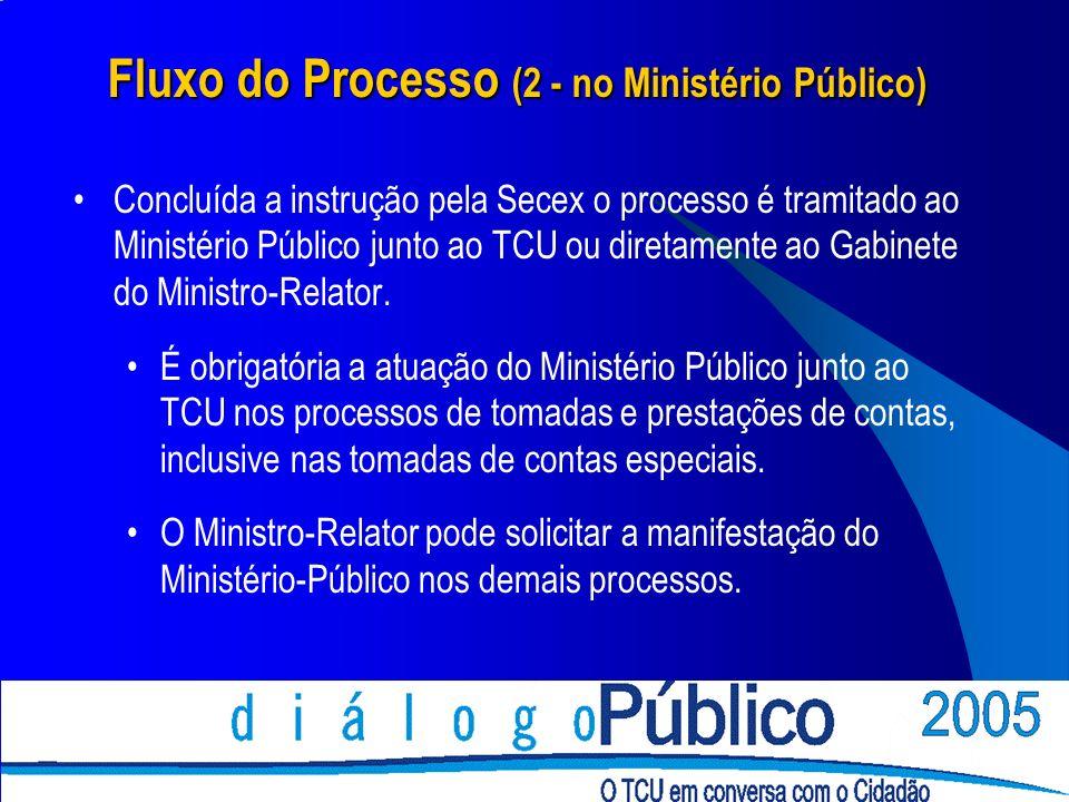 Fluxo do Processo (2 - no Ministério Público) Concluída a instrução pela Secex o processo é tramitado ao Ministério Público junto ao TCU ou diretament