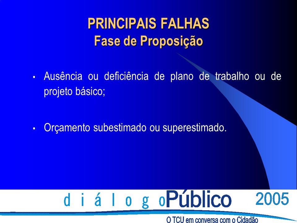 Ausência ou deficiência de plano de trabalho ou de projeto básico; Orçamento subestimado ou superestimado. PRINCIPAIS FALHAS Fase de Proposição