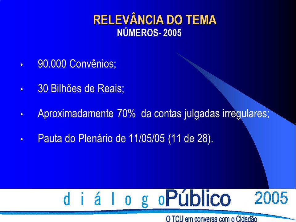 RELEVÂNCIA DO TEMA RELEVÂNCIA DO TEMA 90.000 Convênios; 30 Bilhões de Reais; Aproximadamente 70% da contas julgadas irregulares; Pauta do Plenário de