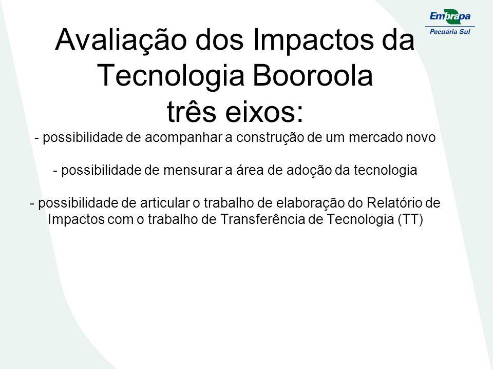 Avaliação dos Impactos da Tecnologia Booroola três eixos: - possibilidade de acompanhar a construção de um mercado novo - possibilidade de mensurar a