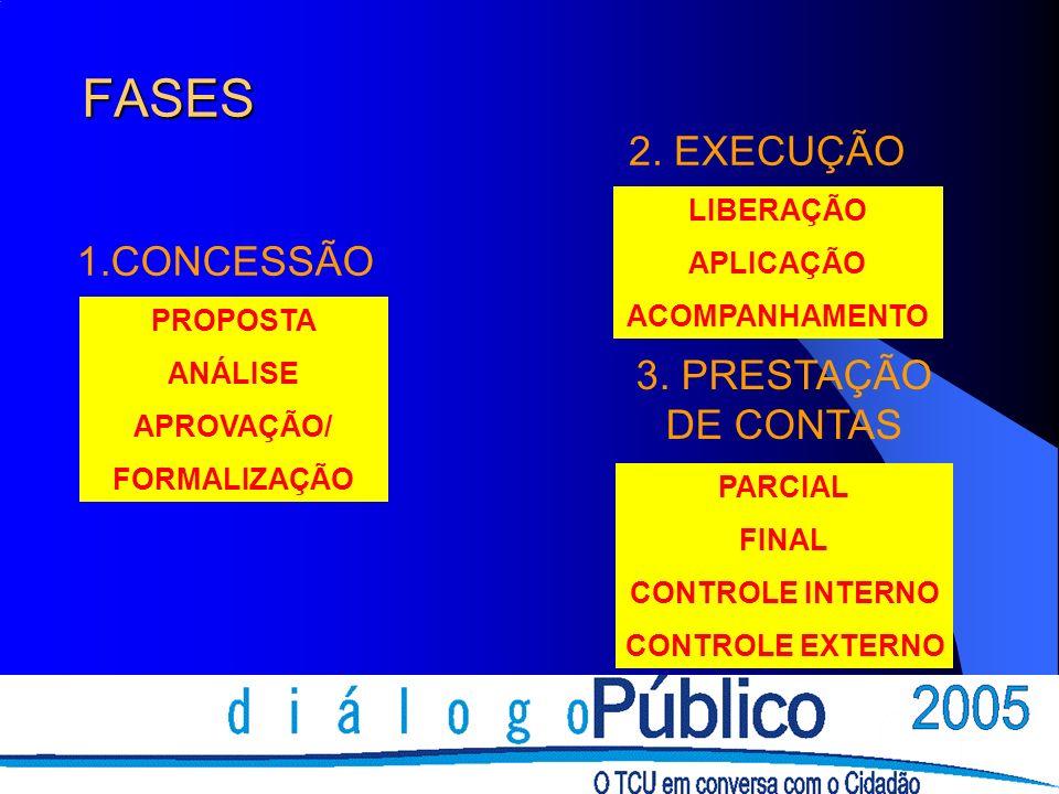 FASES PROPOSTA ANÁLISE APROVAÇÃO/ FORMALIZAÇÃO LIBERAÇÃO APLICAÇÃO ACOMPANHAMENTO PARCIAL FINAL CONTROLE INTERNO CONTROLE EXTERNO 1.CONCESSÃO 2. EXECU