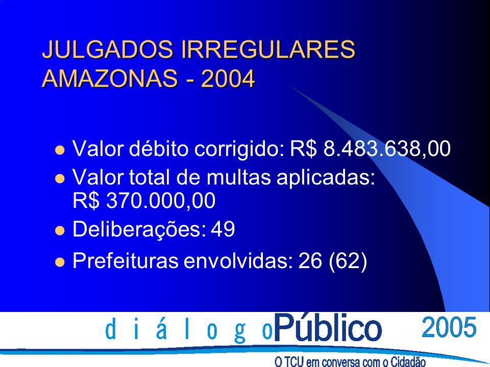 JULGADOS IRREGULARES AMAZONAS - 2004 Valor débito corrigido: R$ 8.483.638,00 Valor total de multas aplicadas: R$ 370.000,00 Deliberações: 49 Prefeitur