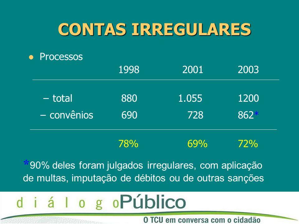 CONTAS IRREGULARES Processos 1998 20012003 –total 880 1.0551200 –convênios 690 728 862* 78% 69% 72% * 90% deles foram julgados irregulares, com aplica