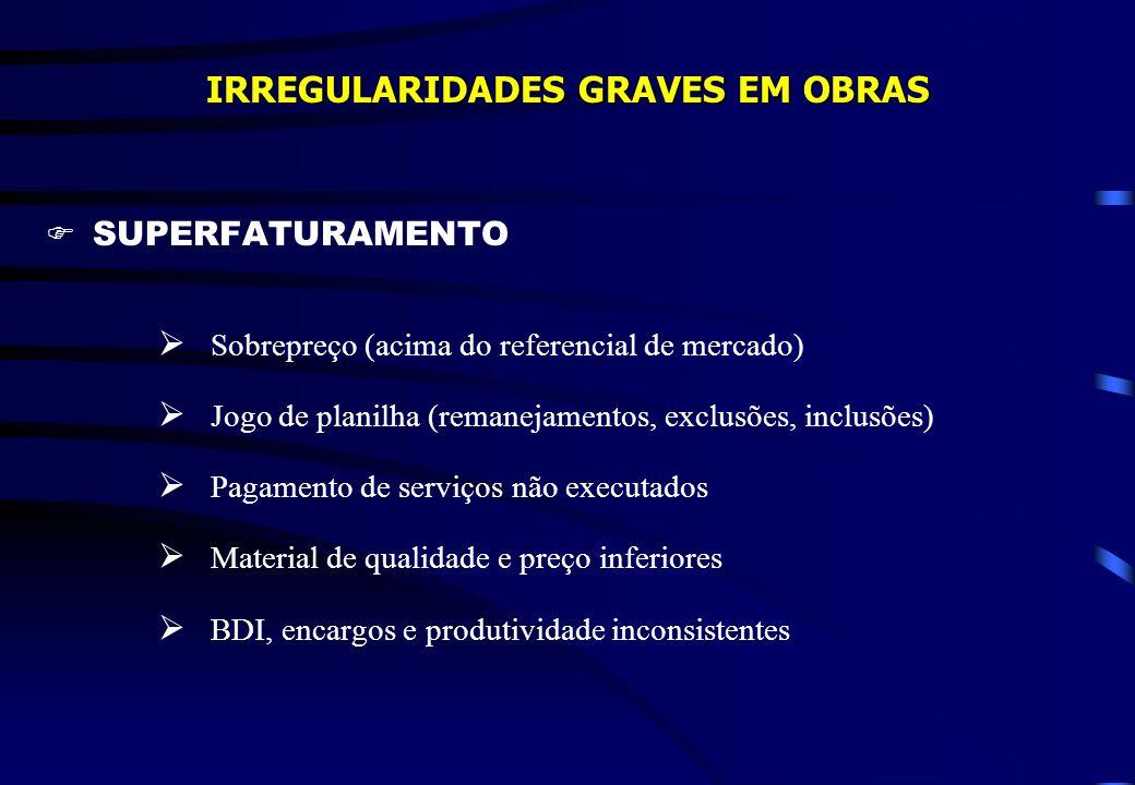 IRREGULARIDADES GRAVES EM OBRAS SUPERFATURAMENTO Sobrepreço (acima do referencial de mercado) Jogo de planilha (remanejamentos, exclusões, inclusões)