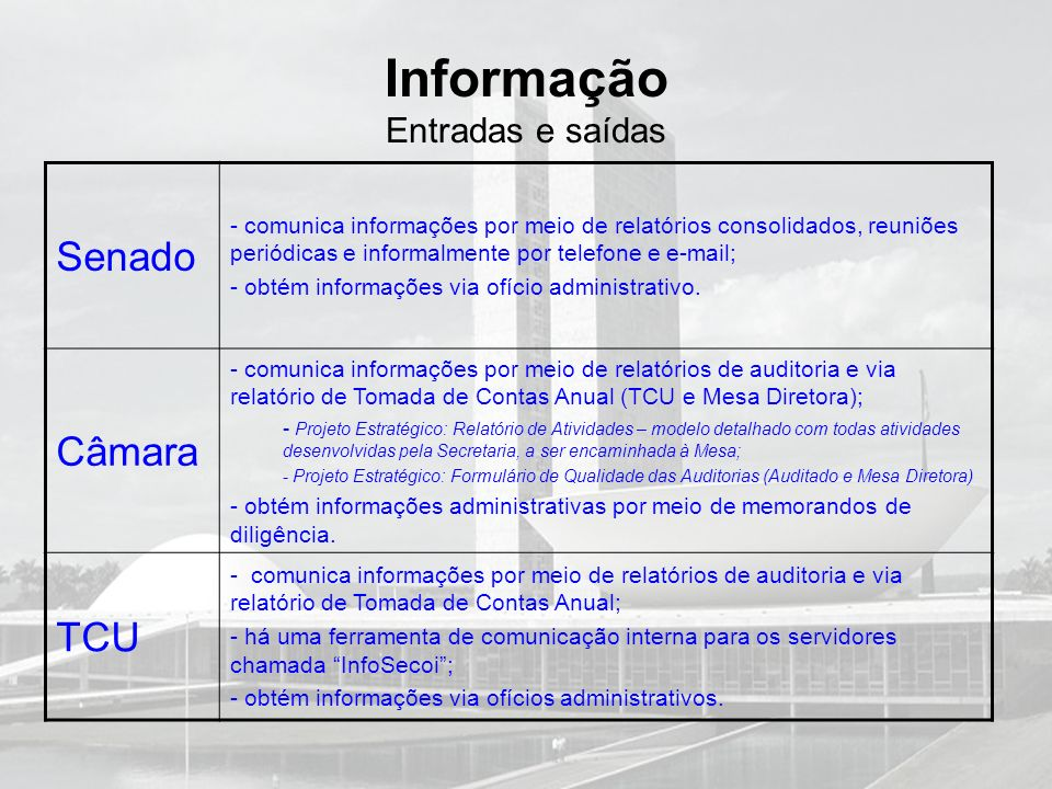 Informação Entradas e saídas Senado - comunica informações por meio de relatórios consolidados, reuniões periódicas e informalmente por telefone e e-m