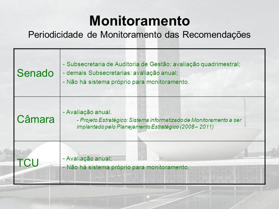 Monitoramento Periodicidade de Monitoramento das Recomendações Senado - Subsecretaria de Auditoria de Gestão: avaliação quadrimestral; - demais Subsec