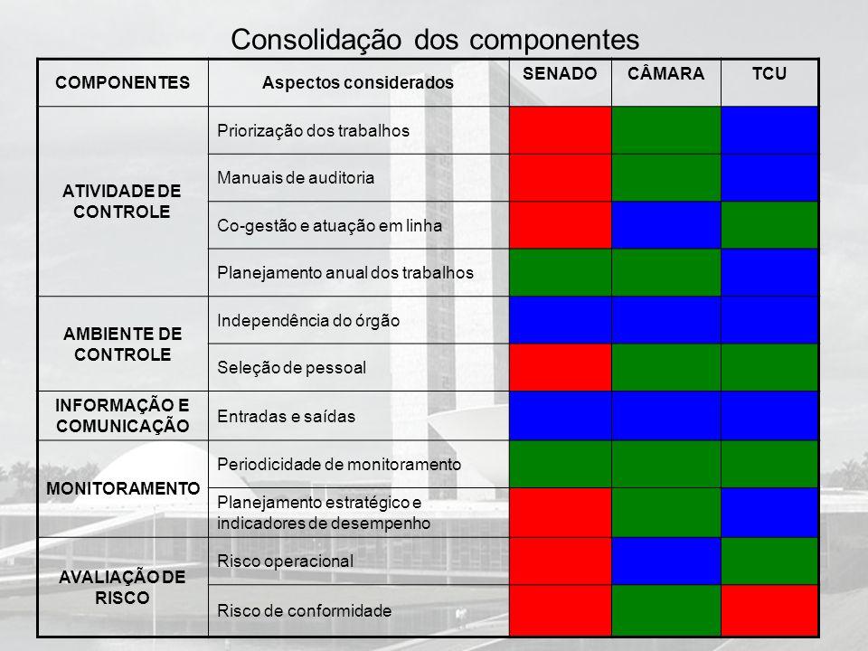 Consolidação dos componentes COMPONENTESAspectos considerados SENADOCÂMARATCU ATIVIDADE DE CONTROLE Priorização dos trabalhos Manuais de auditoria Co-