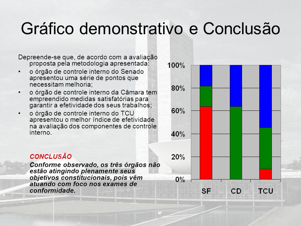 Gráfico demonstrativo e Conclusão Depreende-se que, de acordo com a avaliação proposta pela metodologia apresentada: o órgão de controle interno do Se