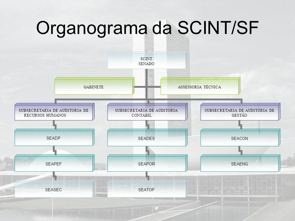 Organograma da SCINT/SF SCINT SENADO SUBSECRETARIA DE AUDITORIA DE RECURSOS HUMANOS SEADP SEAPEF SEASEC SUBSECRETARIA DE AUDITORIA CONTÁBIL SEADES SEA