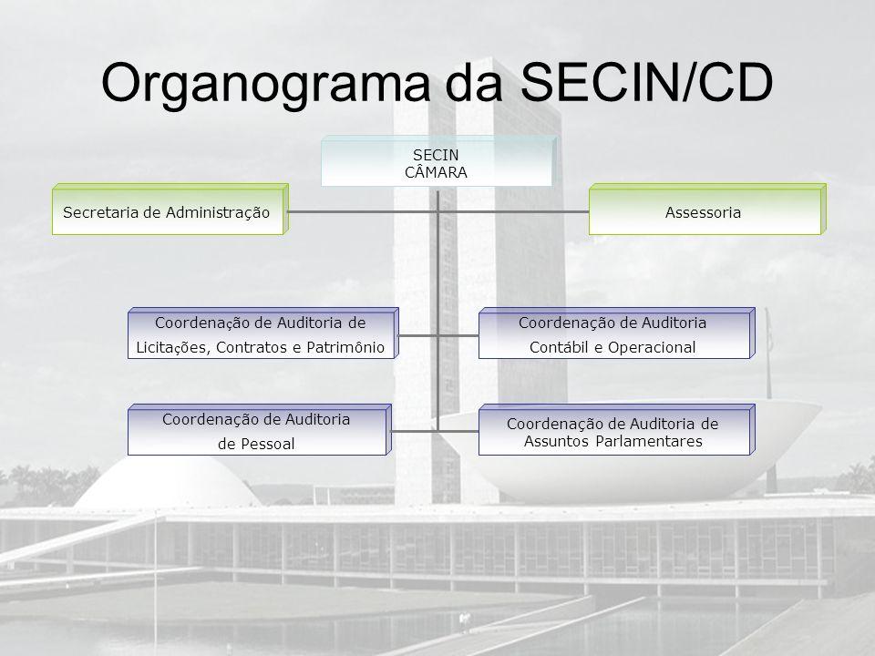 Organograma da SECIN/CD SECIN CÂMARA Coordena ç ão de Auditoria de Licita ç ões, Contratos e Patrimônio Coordenação de Auditoria Contábil e Operaciona