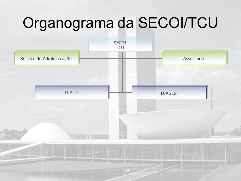 Organograma da SECOI/TCU SECOI TCU Serviço de AdministraçãoAssessoria DIAUD DIAGES