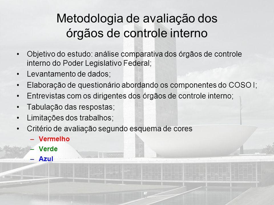 Metodologia de avaliação dos órgãos de controle interno Objetivo do estudo: análise comparativa dos órgãos de controle interno do Poder Legislativo Fe