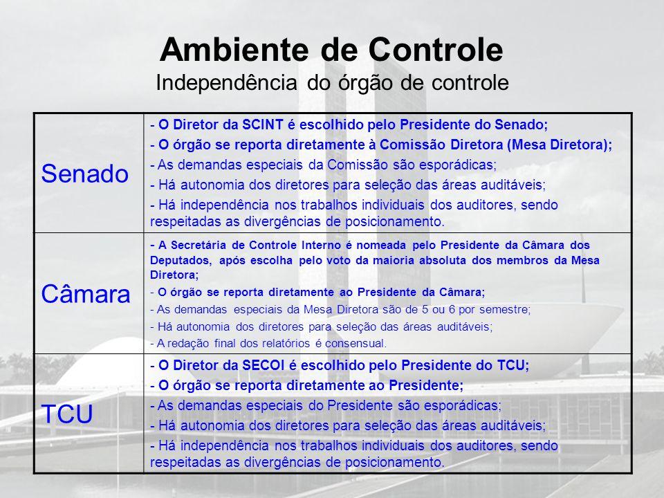 Ambiente de Controle Independência do órgão de controle Senado - O Diretor da SCINT é escolhido pelo Presidente do Senado; - O órgão se reporta direta