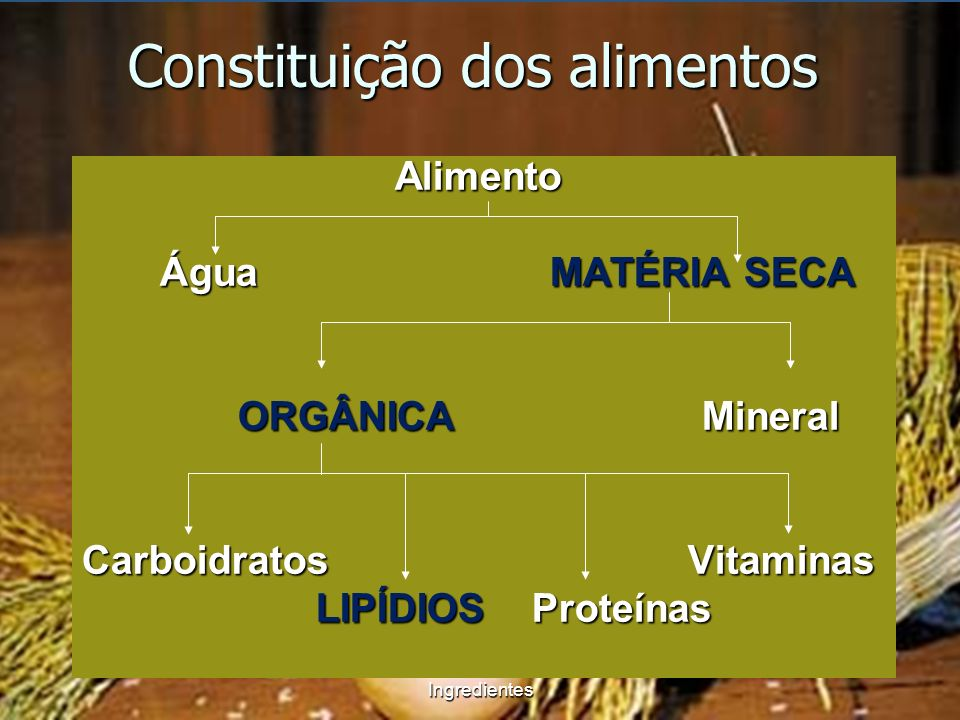 Alimento Alimento Água MATÉRIA SECA Água MATÉRIA SECA ORGÂNICA Mineral ORGÂNICA Mineral Carboidratos Vitaminas LIPÍDIOS Proteínas LIPÍDIOS Proteínas C