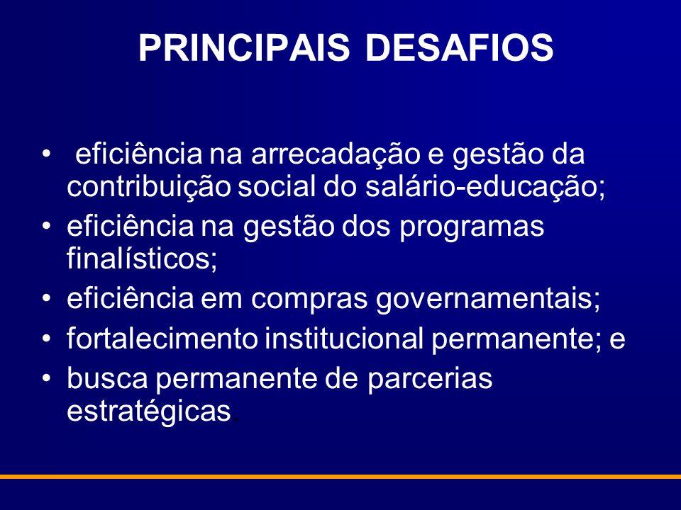 PRINCIPAIS DESAFIOS eficiência na arrecadação e gestão da contribuição social do salário-educação; eficiência na gestão dos programas finalísticos; ef