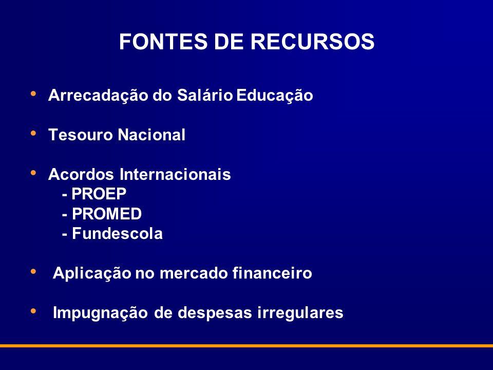 FONTES DE RECURSOS Arrecadação do Salário Educação Tesouro Nacional Acordos Internacionais - PROEP - PROMED - Fundescola Aplicação no mercado financei