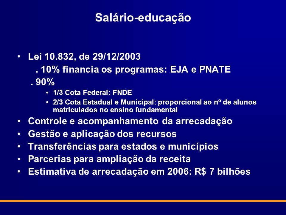 Salário-educação Lei 10.832, de 29/12/2003. 10% financia os programas: EJA e PNATE. 90% 1/3 Cota Federal: FNDE 2/3 Cota Estadual e Municipal: proporci