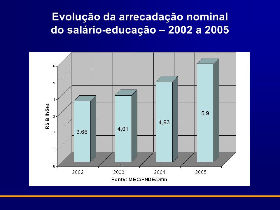 Evolução da arrecadação nominal do salário-educação – 2002 a 2005