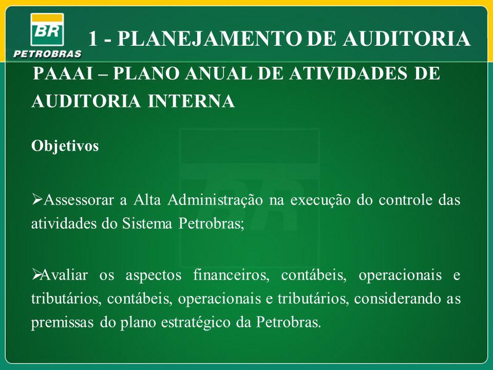 1 - PLANEJAMENTO DE AUDITORIA PAAAI – PLANO ANUAL DE ATIVIDADES DE AUDITORIA INTERNA Objetivos Assessorar a Alta Administração na execução do controle