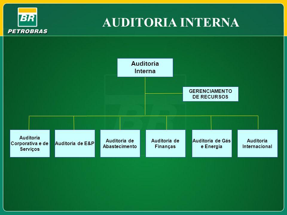 AUDITORIA INTERNA GERENCIAMENTO DE RECURSOS Auditoria Internacional Auditoria Interna Auditoria Corporativa e de Serviços Auditoria de Gás e Energia A