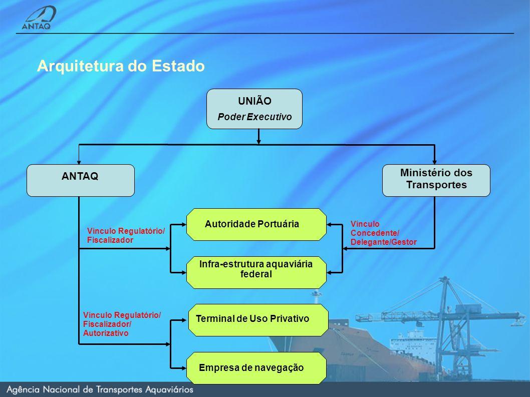 Arquitetura do Estado UNIÃO Poder Executivo ANTAQ Ministério dos Transportes Infra-estrutura aquaviária federal Autoridade Portuária Terminal de Uso Privativo Empresa de navegação Vínculo Regulatório/ Fiscalizador Vínculo Concedente/ Delegante/Gestor Vínculo Regulatório/ Fiscalizador/ Autorizativo