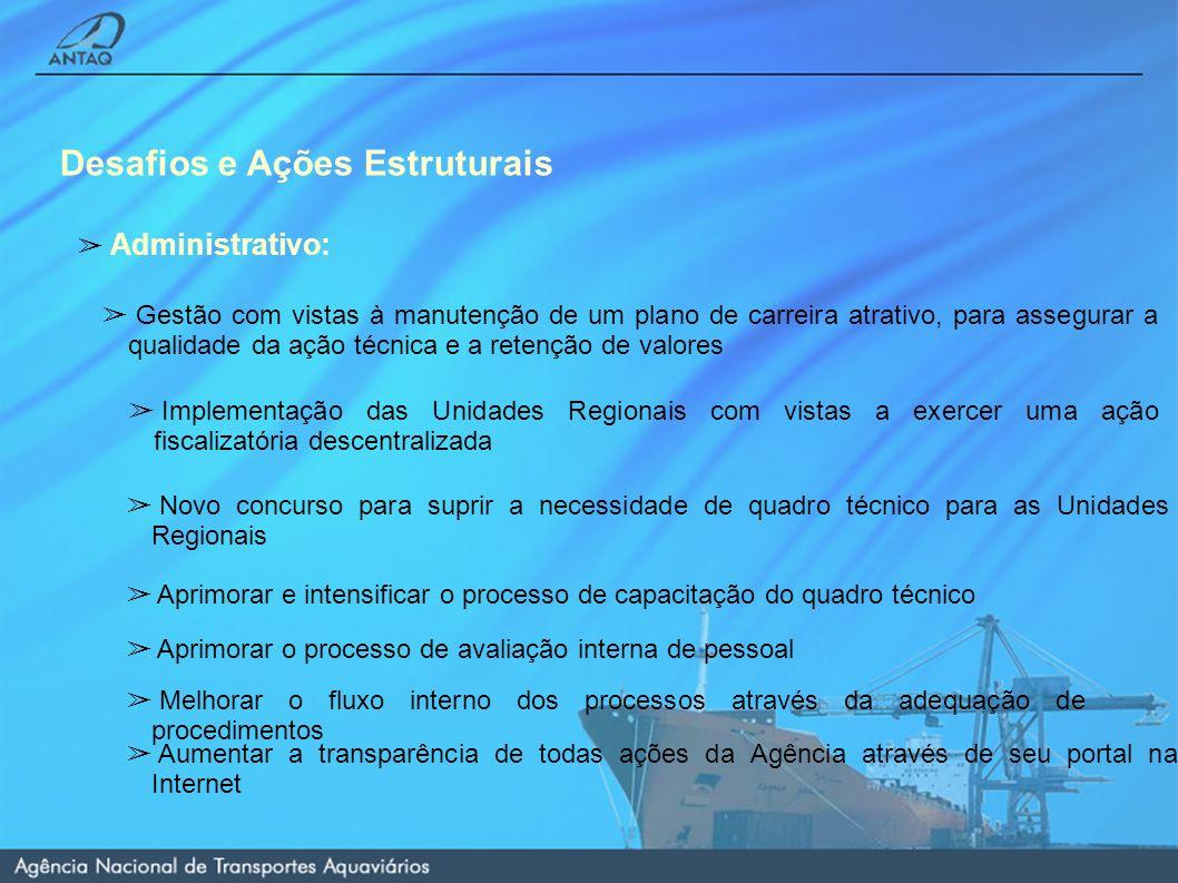 Desafios e Ações Estruturais Administrativo: Aprimorar as rotinas de fiscalização Aprimorar as rotinas de fiscalização Interação com órgãos afins na regulação das águas (ANA, ANEEL, agências reguladoras estaduais) Interação regulatória com o TCU Fortalecimento da interação com o MT, DNIT, ANTT e Marinha do Brasil Descentralização das ações mediante convênios com agências reguladoras estaduais, órgãos ambientais e entidades de defesa da concorrência Interação com os Órgãos Ambientais Intensificar o relacionamento com entidades representativas do setor produtivo, dos trabalhadores e dos operadores e usuários do setor aquaviário