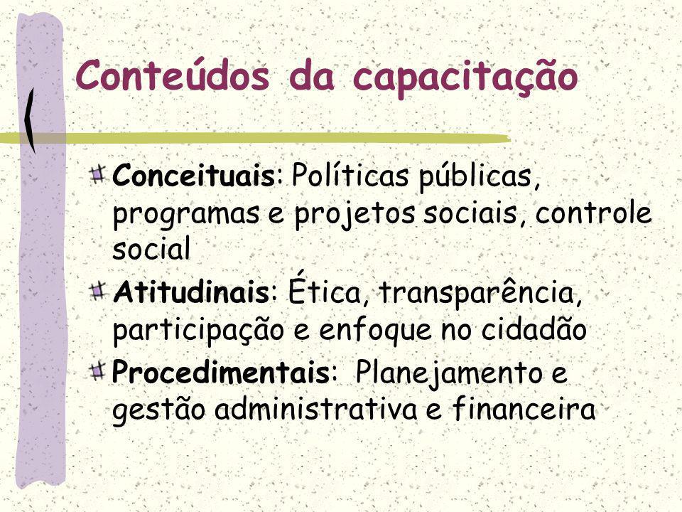 Conteúdos da capacitação Conceituais: Políticas públicas, programas e projetos sociais, controle social Atitudinais: Ética, transparência, participação e enfoque no cidadão Procedimentais: Planejamento e gestão administrativa e financeira