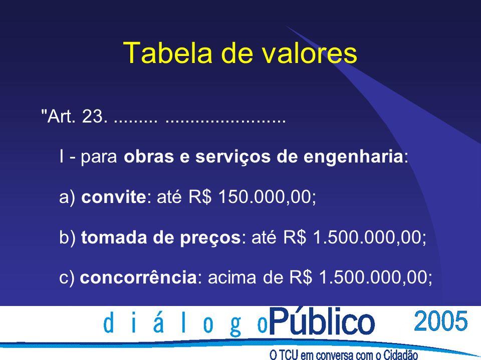 Tabela de valores II - para compras e serviços não referidos no inciso anterior: a) convite: até R$ 80.000,00; b) tomada de preços: até R$ 650.000,00; c) concorrência: acima de R$ 650.000,00.