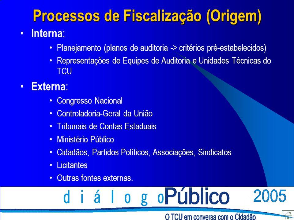 Processos de Fiscalização (Origem) Interna : Planejamento (planos de auditoria -> critérios pré-estabelecidos) Representações de Equipes de Auditoria