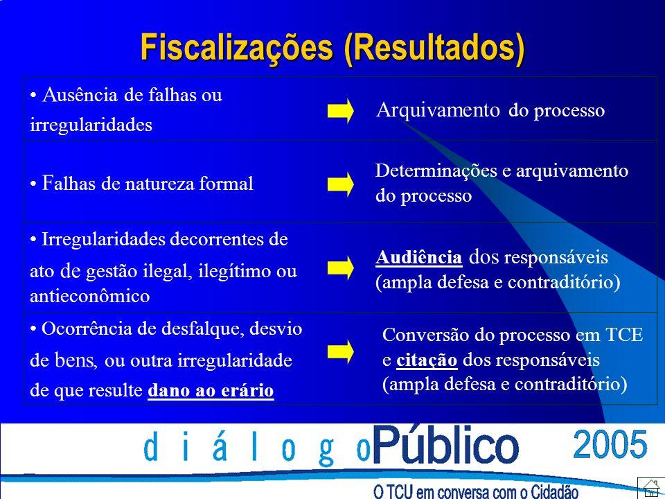 Fiscalizações (Resultados) A usência de falhas ou irregularidades Arquivamento do processo F alhas de natureza formal Determinações e arquivamento do