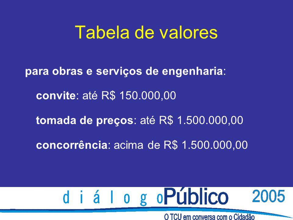 Tabela de valores para obras e serviços de engenharia: convite: até R$ 150.000,00 tomada de preços: até R$ 1.500.000,00 concorrência: acima de R$ 1.500.000,00