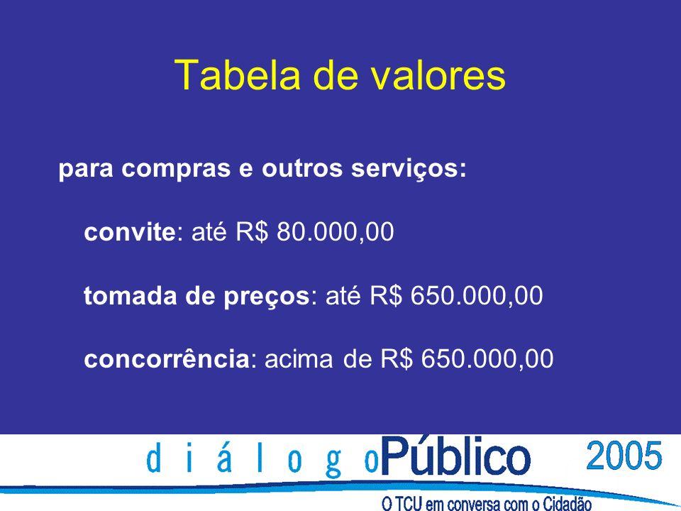 Tabela de valores para compras e outros serviços: convite: até R$ 80.000,00 tomada de preços: até R$ 650.000,00 concorrência: acima de R$ 650.000,00