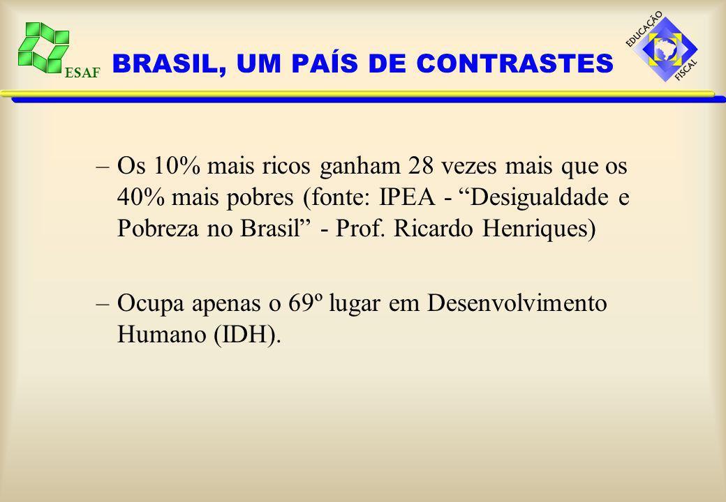 ESAF BRASIL, UM PAÍS DE CONTRASTES Há 53 milhões de pessoas abaixo da linha da pobreza.