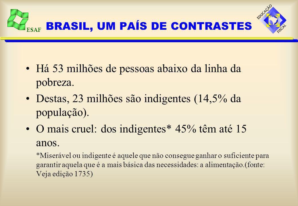 ESAF BRASIL, UM PAÍS DE CONTRASTES Desigualdade entre os 20% mais pobres e os 20% mais ricos em alguns países: –Japão - 4 vezes –Alemanha - 6 vezes –EUA - 8 vezes –México - 13 vezes –Guiné- Bissau - 28 vezes –Brasil - 33 vezes (Fonte: Veja - Edição 1735)