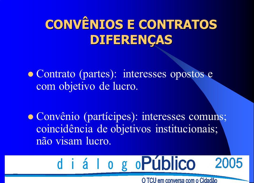 CONVÊNIOS E CONTRATOS DIFERENÇAS Contrato (partes): interesses opostos e com objetivo de lucro. Convênio (partícipes): interesses comuns; coincidência