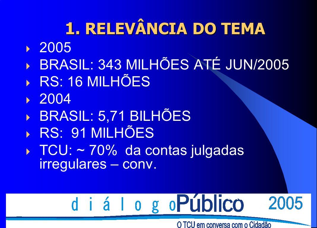 1. RELEVÂNCIA DO TEMA 1. RELEVÂNCIA DO TEMA 2005 BRASIL: 343 MILHÕES ATÉ JUN/2005 RS: 16 MILHÕES 2004 BRASIL: 5,71 BILHÕES RS: 91 MILHÕES TCU: ~ 70% d