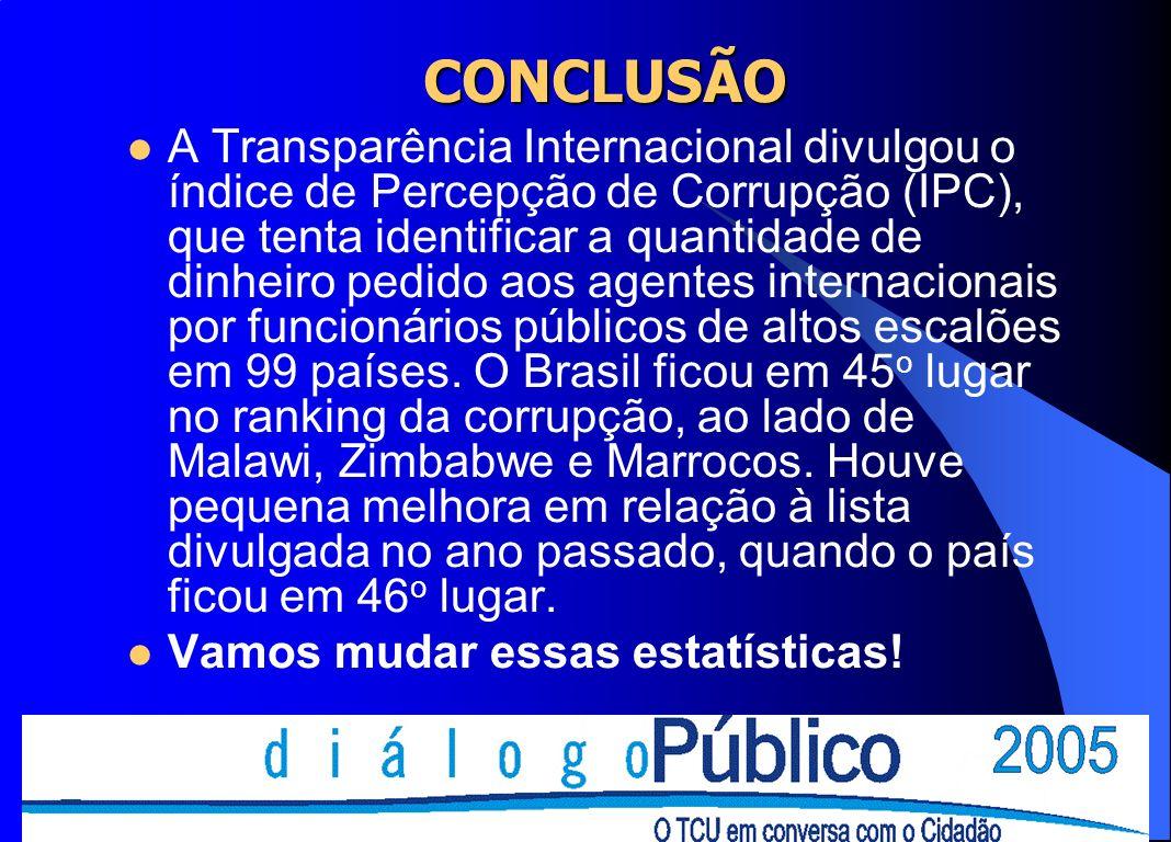 CONCLUSÃO A Transparência Internacional divulgou o índice de Percepção de Corrupção (IPC), que tenta identificar a quantidade de dinheiro pedido aos a