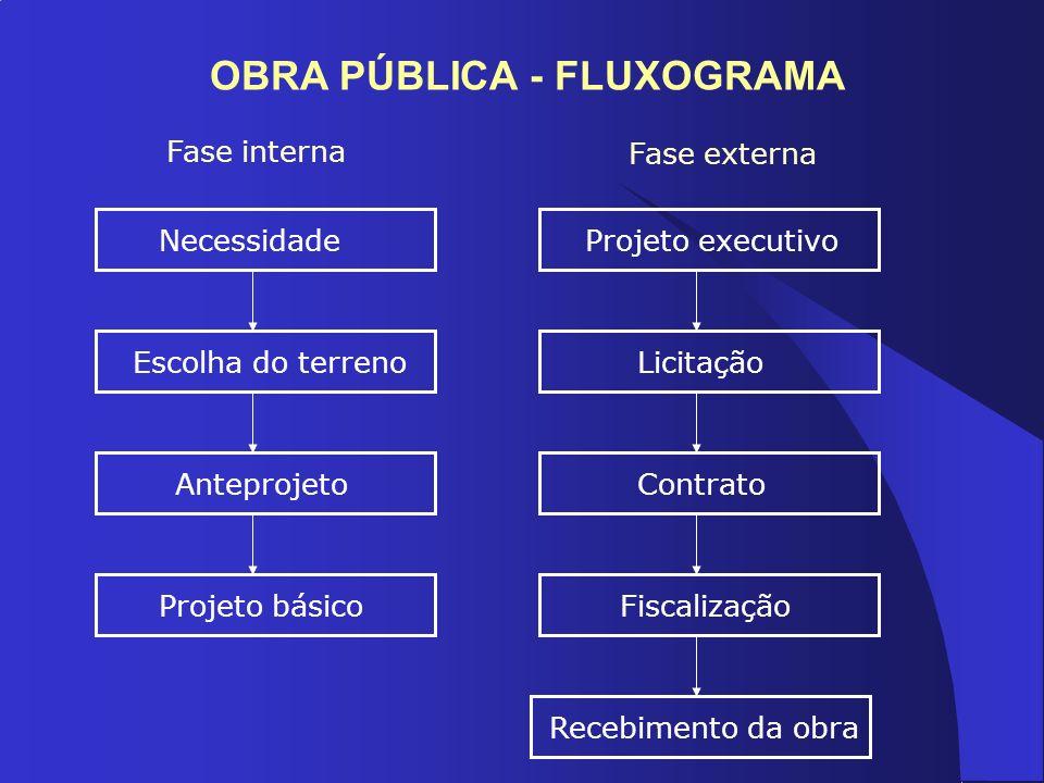 OBRA PÚBLICA - FLUXOGRAMA Necessidade Escolha do terrenoAnteprojetoProjeto básico Fase interna Fase externa Projeto executivo LicitaçãoContratoFiscali