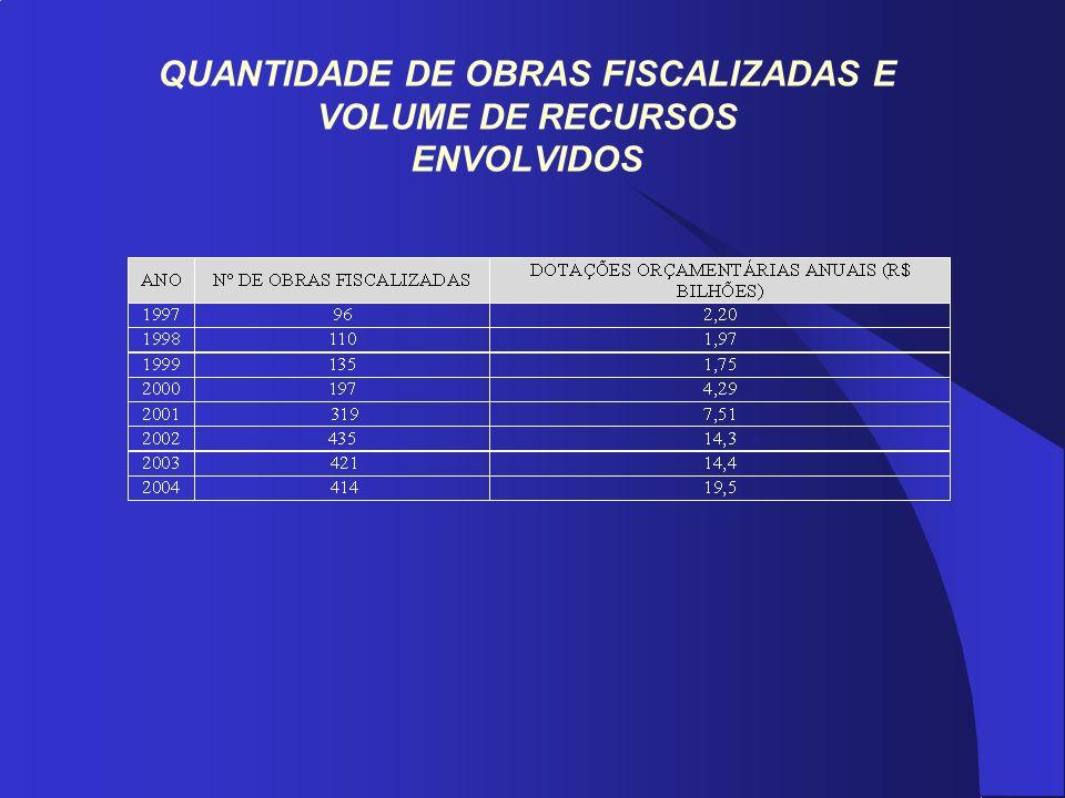 QUANTIDADE DE OBRAS FISCALIZADAS E VOLUME DE RECURSOS ENVOLVIDOS