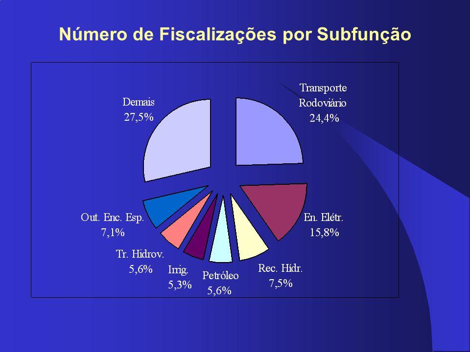 Número de Fiscalizações por Subfunção